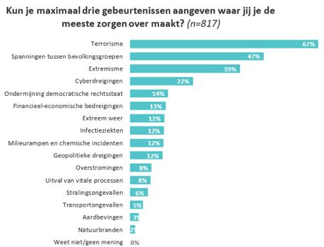 NCTV: 22 procent Nederlanders bezorgd om cyberdreigingen