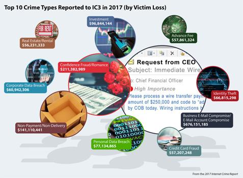 FBI: Ceo-fraude zorgde voor 675 miljoen dollar schade in 2017